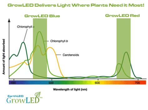 can you use a flood light to grow plants earthled growled series led grow lights earthled com