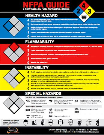 nfpa  guide poster guide  nfpa fire diamond rt