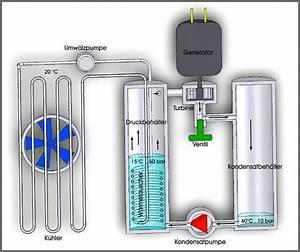Photovoltaik Zum Selber Bauen : ein modewort hybrid heizung ~ Lizthompson.info Haus und Dekorationen