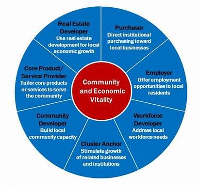 Economic Culture Growth Local Strategies Framework Organizations