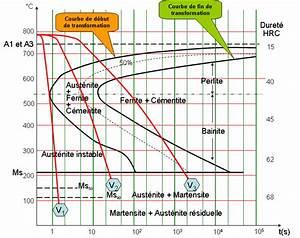 Ttt-diagram