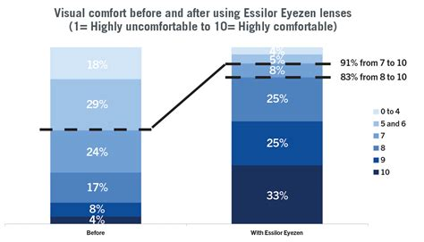 The new range of Eyezen™ lenses: what are the benefits