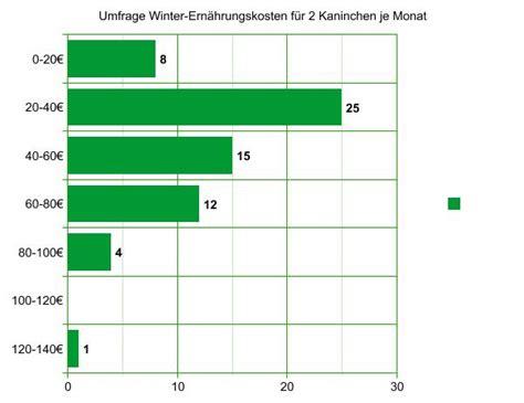 Wie Viel Pro Monat Sparen by Gasheizung Kosten Pro Monat Kosten F R Kinder Pro Monat