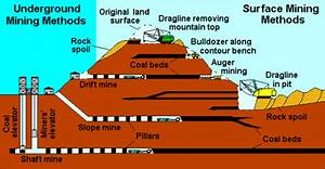 Surface Subsurface Mining Diagrams