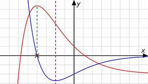 1 Ableitung Berechnen : differentialrechnung touchdown mathe ~ Themetempest.com Abrechnung