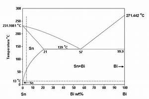 The Binary Phase Diagram Of Sn