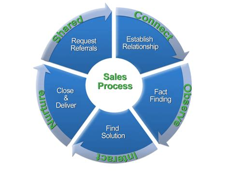 sales process sales and social not so different afterall automotive digital marketing
