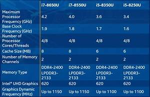 Intel's 8th-gen Core CPUs could boost laptop performance ...