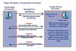 Business Transaction Protocol