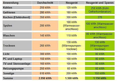 energieeffizienzklasse haus berechnen durchschnittlicher stromverbrauch berechnen stromverbrauch die formel zur stromberechnung