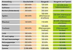 Energieverbrauch Im Haushalt : energieverbrauch und verbraucher im haushalt ~ Orissabook.com Haus und Dekorationen