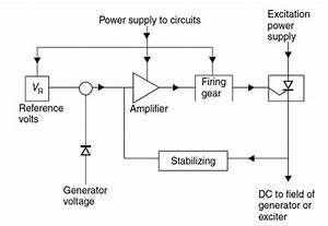 Basic Of Automatic Voltage Regulator