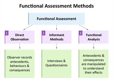 functional behaviour assessments educate autism