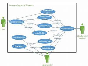 Use Case Diagram For Smart Home Scenario Iii  Methodology Several
