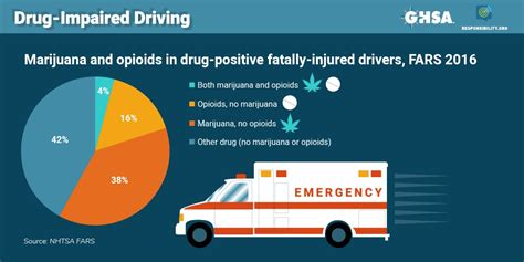 drug impaired driving marijuana  opioids raise