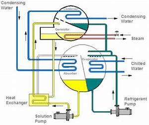 Absorption Chiller Pump