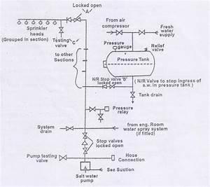 30 Marine Fresh Water System Diagram
