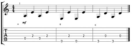 Row Your Boat Bass Tab by Awesome Guitar Chords For Row Row Your Boat Image