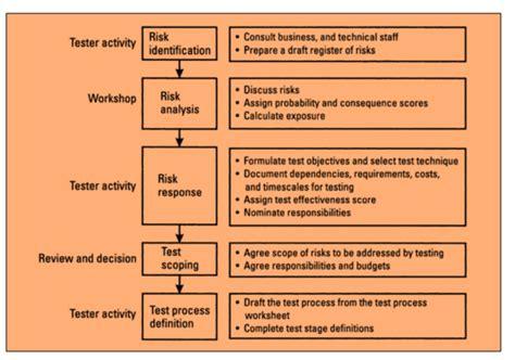 risk mitigation plan  marketplace software testing