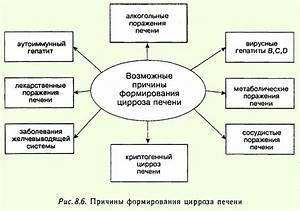 Портальный цирроз печени препараты