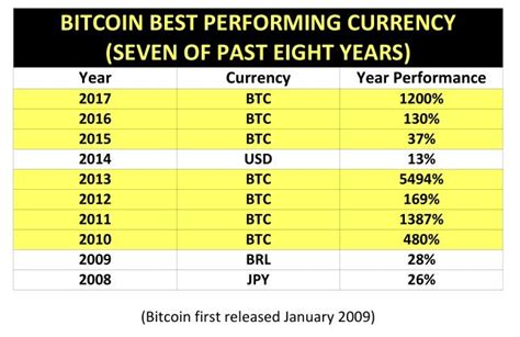 bitcoin returns 1200 bitcoin outperforms dollar and all fiat for third