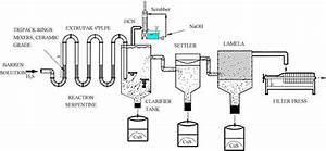 Removal Of Aqueous Lead And Copper Ions By Using Natural Hydroxyapatite Powder And Sulphide