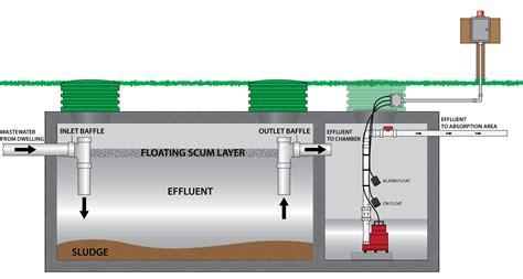 septic tank pumping septic tank pumping news 171 advanced pumping service