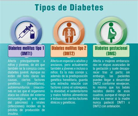 diabetes mellitusdiabetes