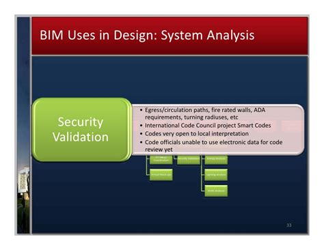 Bim Uses In Design