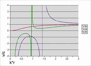 Lichtgeschwindigkeit Berechnen : hertzscher dipol ~ Themetempest.com Abrechnung