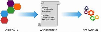 Stages Operations Artifacts Applications Wikibon Docker Application