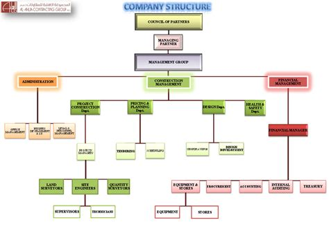 company organizational chart about us al ahlia contracting