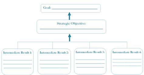 resource mobilization implementation kit templates