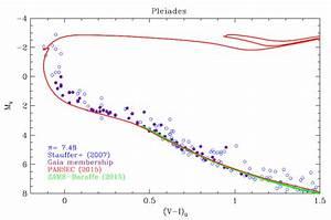 M V    B U2212v  0 Hr Diagram Of The Pleiades  With Several