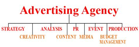 Advertising Agency by Why You Should Hire An Advertising Agency Marketing