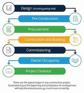 Beginner U2019s Guide To Construction Project Management