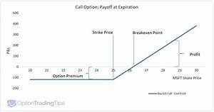 Understanding Option Payoff Charts