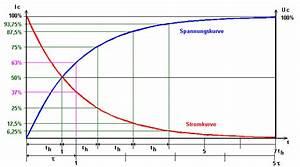 Kondensator Tau Berechnen : kondensator im gleichstromkreis auf und entladung mit interaktiver animation ~ Themetempest.com Abrechnung