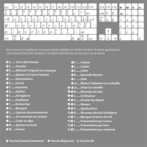 raccourci bureau mac les principaux raccourcis claviers