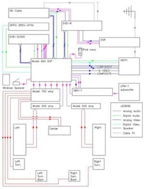 The Basics Home Theater Sample Wiring Diagrams