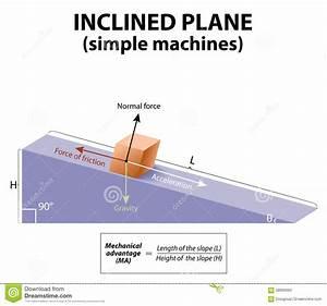 Plan Inclin U00e9 Machines Simples Illustration De Vecteur
