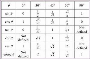 Sin Cos Tan Winkel Berechnen : tan cos sin chart table delicious ~ Themetempest.com Abrechnung
