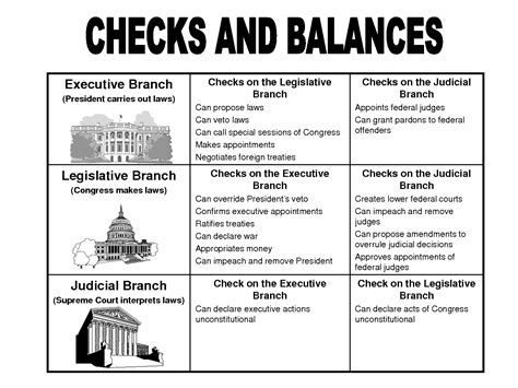 top three branches of government chart for