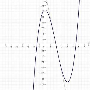 Wendepunkt Berechnen Aufgaben : wendepunkt berechnen der wendetangente bei f 39 3x 2 12x und wendepunkt w 2 0 4 mathelounge ~ Themetempest.com Abrechnung