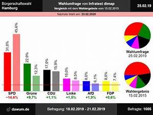 B U00fcrgerschaftswahl Hamburg  Wahlumfrage Vom 25 02 2019 Von