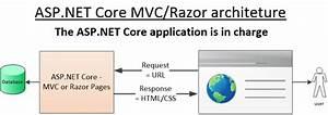 How To Write Good  Testable Asp Net Core Web Api Code