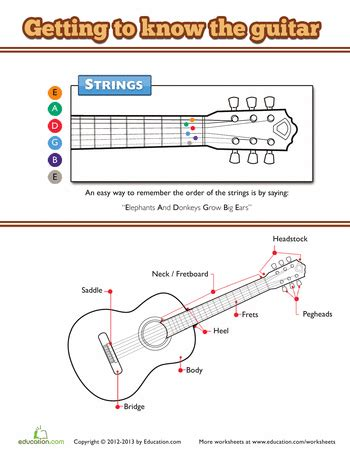 learn guitar guitars learning and plays