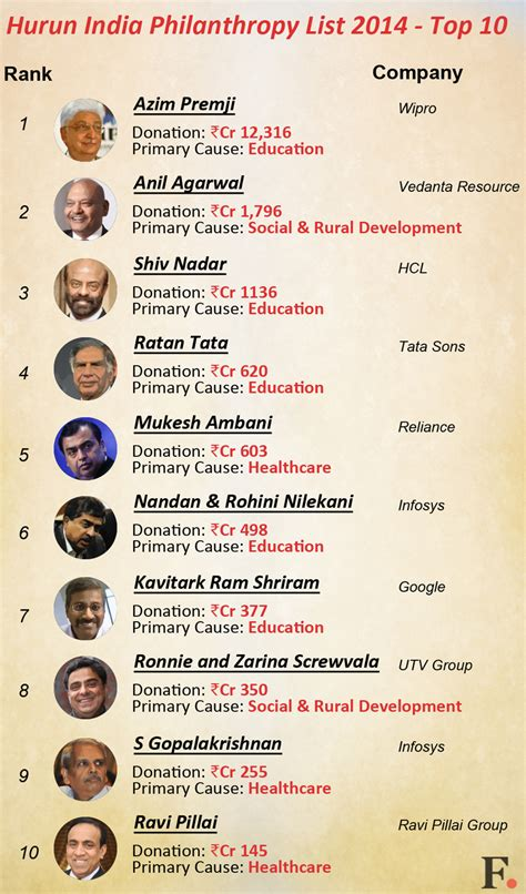 Infographic Azim Premji Leads List Of Top 10 Indian