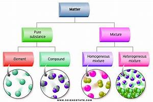 Ultimate Guide For The Classification Of Matter