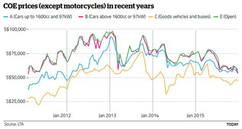 Coe Prices For Small Cars Plunge To Their Lowest Since May